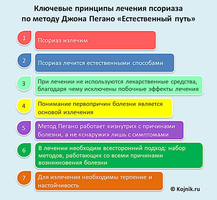 Основные принципы подхода Пегано к лечению псориаза