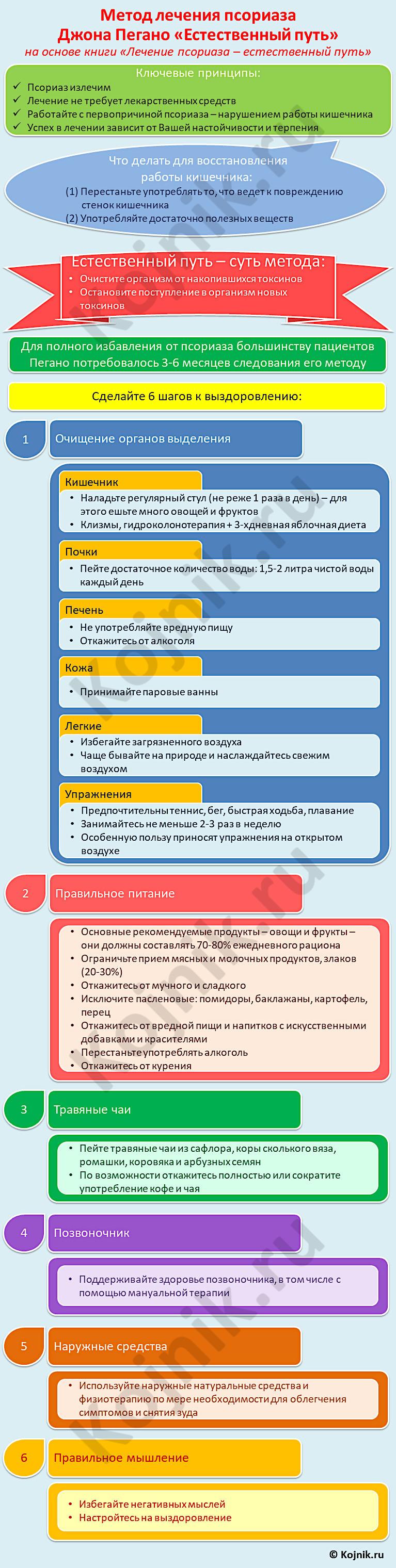 Схема шагов лечения псориаза по методу Джона Пегано «Естественный путь»