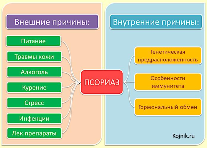 Внутренние и внешние причины псориаза - схема