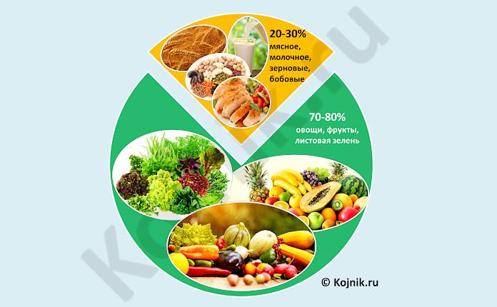 Схема: диета Пегано при псориазе - соотношение продуктов