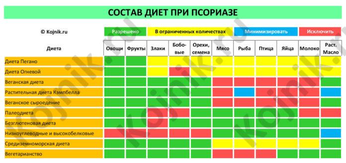 Таблица: Сравнение диет при псориазе по составу