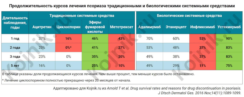 Таблица. Длительность курсов лечения псориаза системными средствами.
